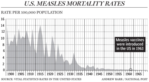Contrary to the public perception, measles mortality plummeted before the measles vaccine was introduced.