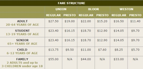 UP fare structure
