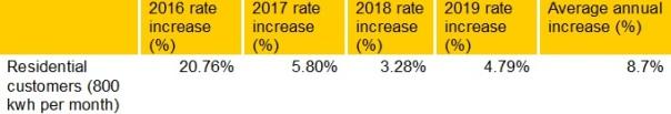 toronto rate hikes 1