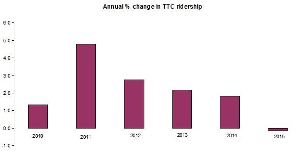 TTC ridership