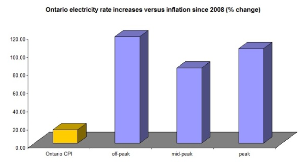 ontario rate increases since 2008