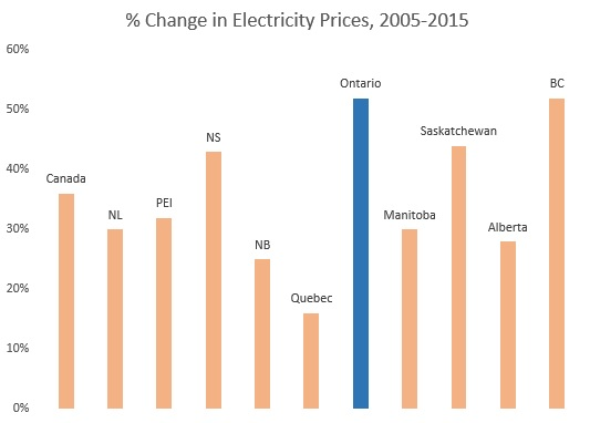change in electricity prices