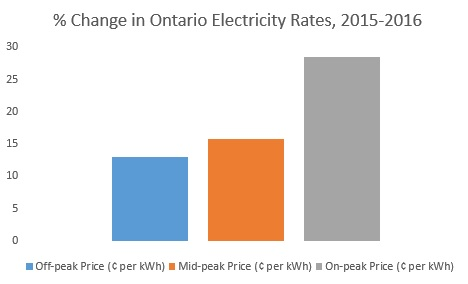 change in electricity rates