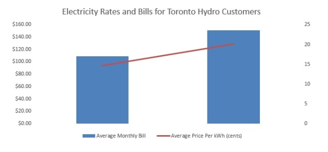 toronto-rate-hike-images
